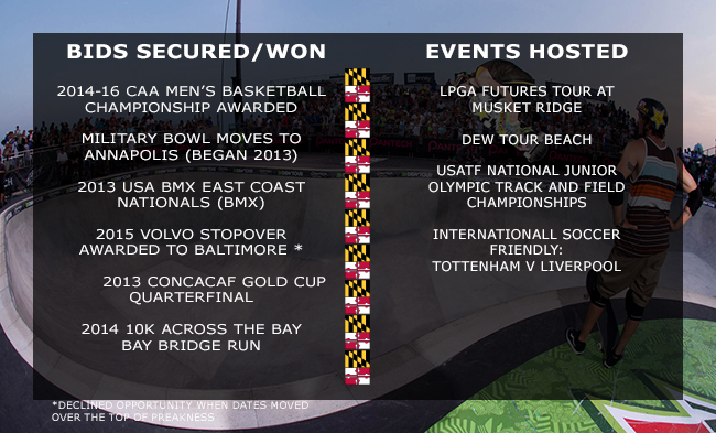 2012 Events Hosted and Won